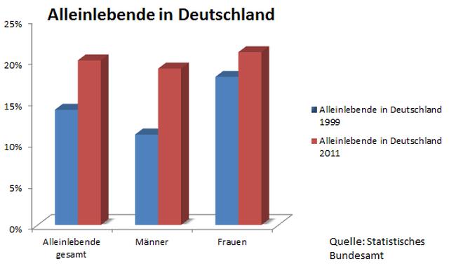 Alleinlebende in Deutschland