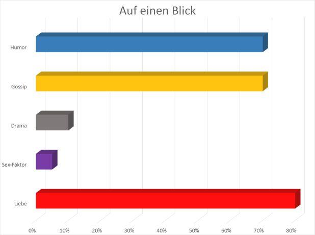 Grafik mit Überblick zu Bewertung: Humor 70%, Gossip 70%, Drama 20%, Sex-Faktor 15%, Liebe 80%