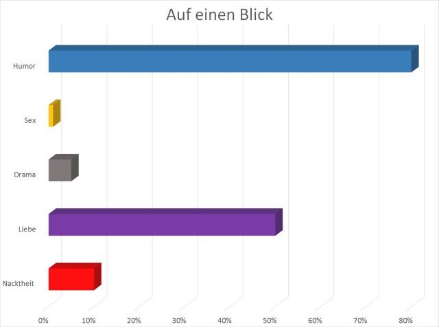 Grafik mit Überblick zu Bewertung: Nacktheit 10 %, Liebe 50 %, Sex-Faktor 1 %, Unterhaltung 90 %, Gossip 99 %, Humor 80 %, Drama 5 %